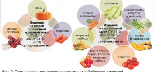 хлебо-булочные издения - овощные и плодовые порошки