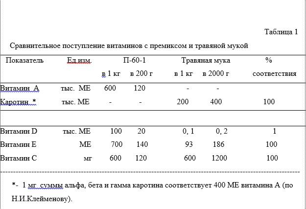 Таблица по витаминам